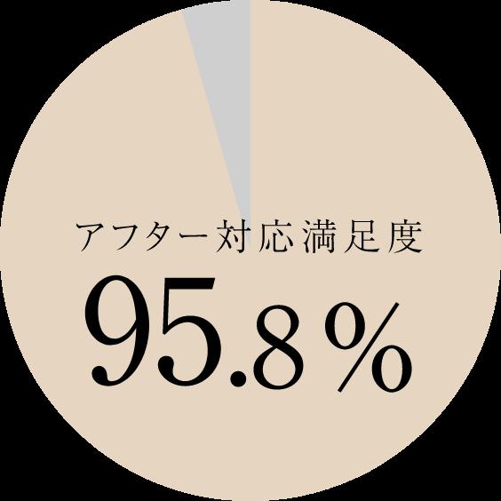 アフター対応満足度 95.8%